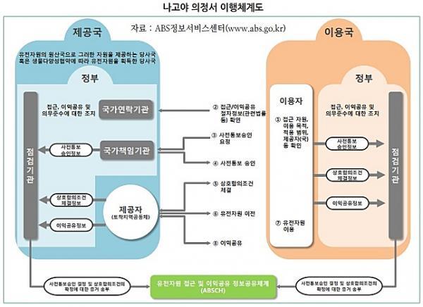 中, 생물자원 관리 본격화…국내 제약·바이오 업계 비상